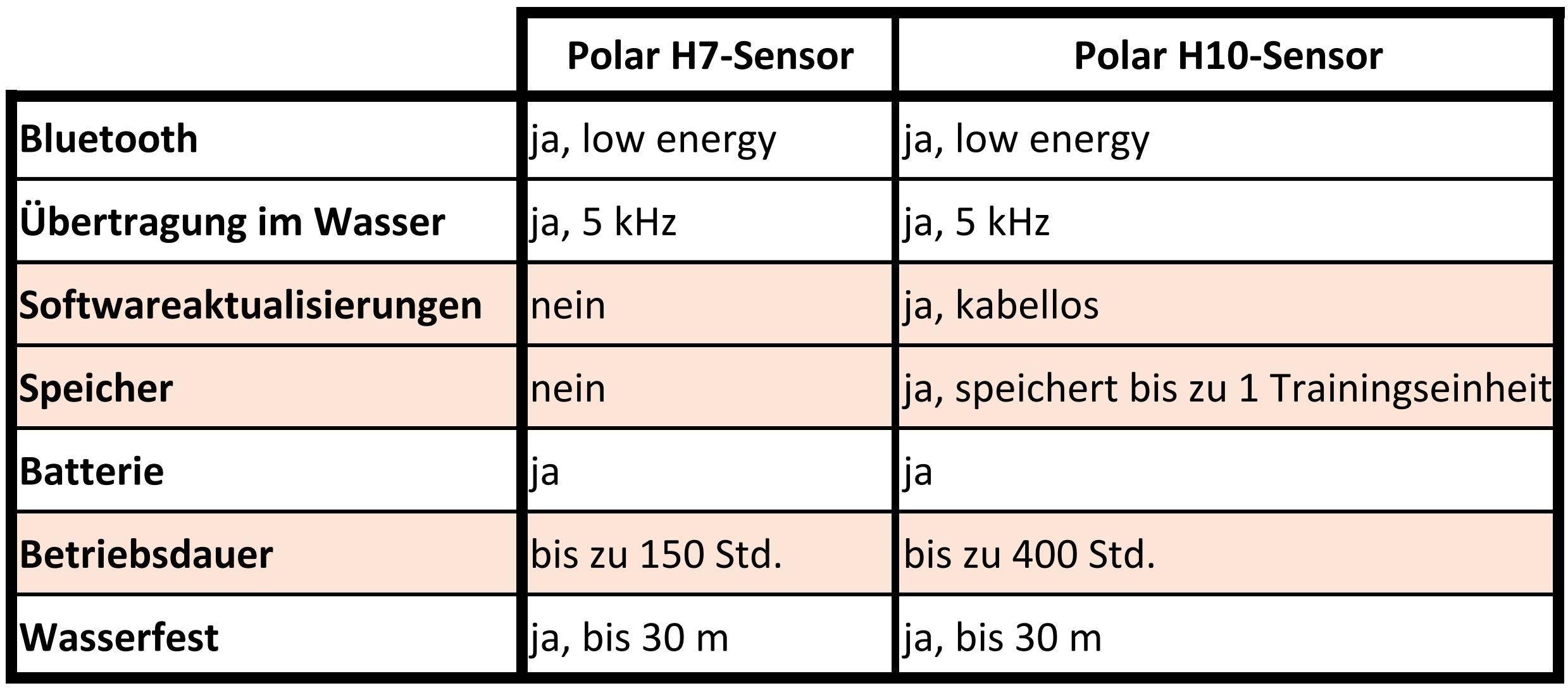 Vergleich Polar H7- und H10-Sensor