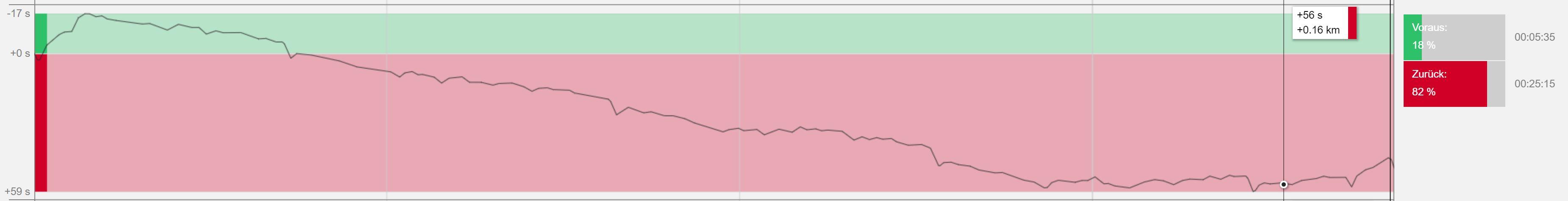 Grafische Darstellung Race Pace im Polar Flow